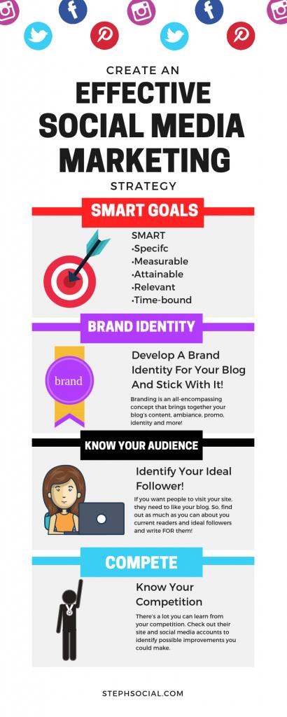 Social media marketing strategy for bloggers